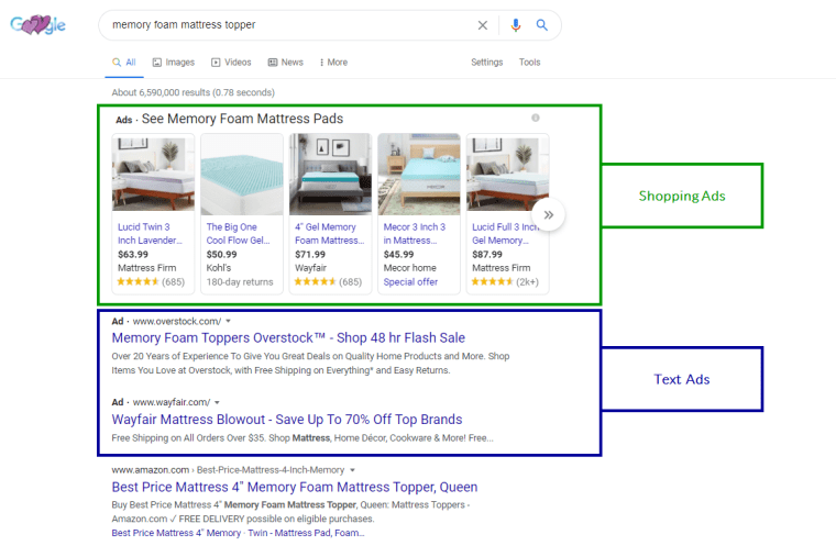 Google Shopping ads appearing at the top of search results
