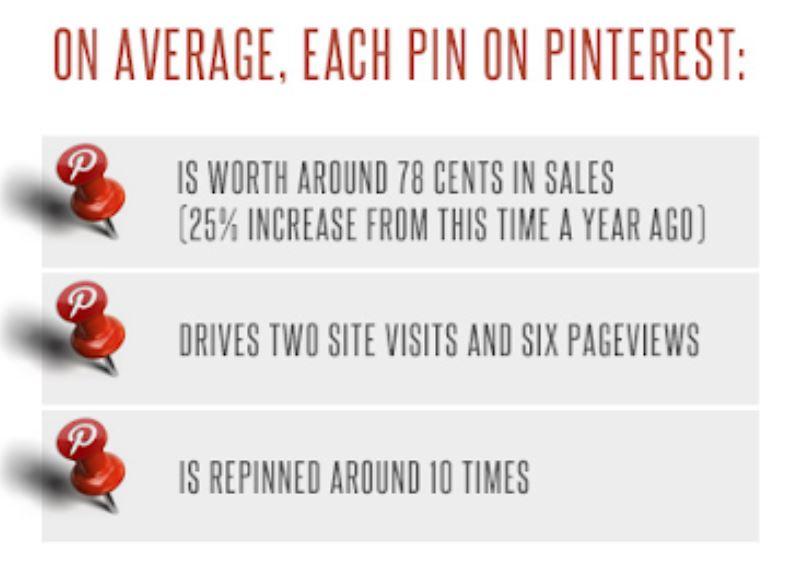 Pins Worth