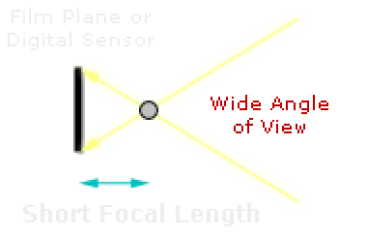 lens focal length diagram (long)