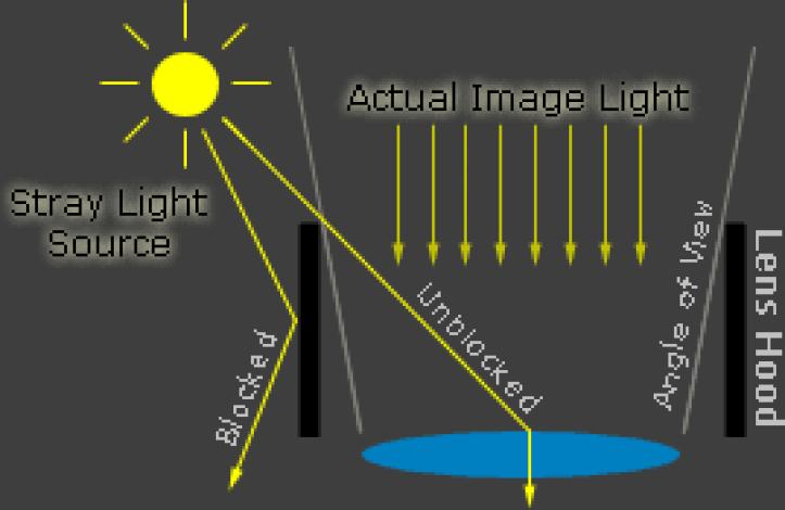 Resultado de imagen para lens flare explain