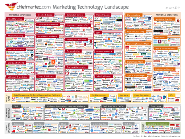 Marketing Technology Landscape Supergraphic (2014) Thumbnail