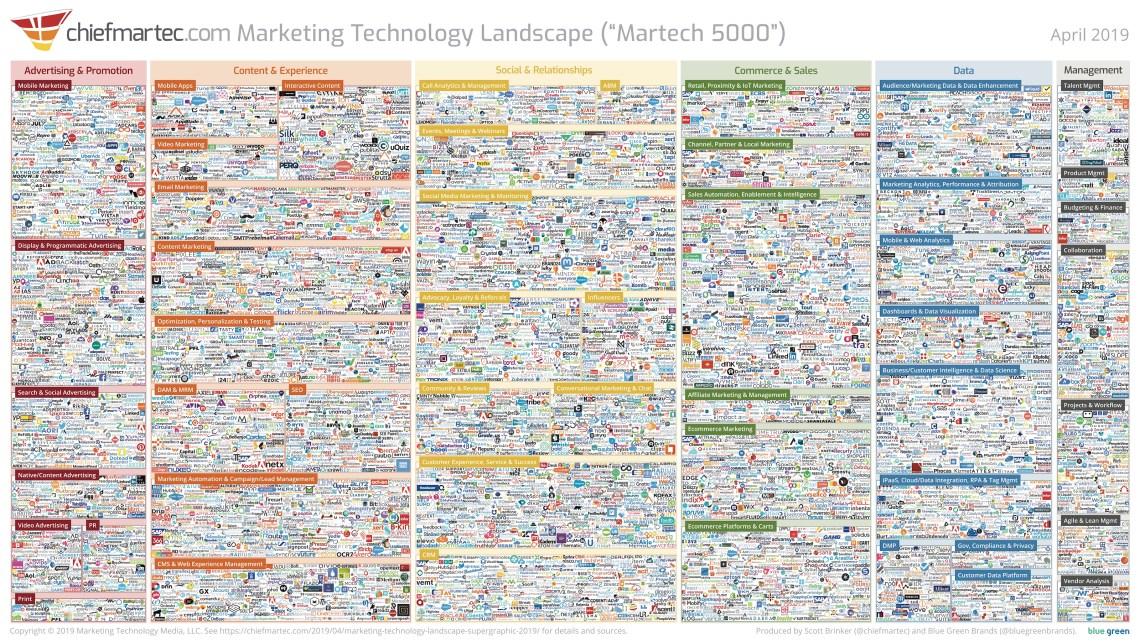 "Marketing Technology Landscape 2019 (""Martech 5000"")"