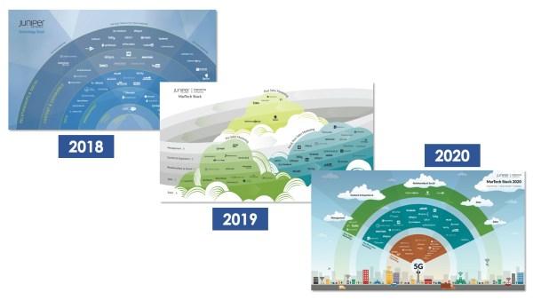 Juniper Networks Martech Stacks 2018, 2019, 2020