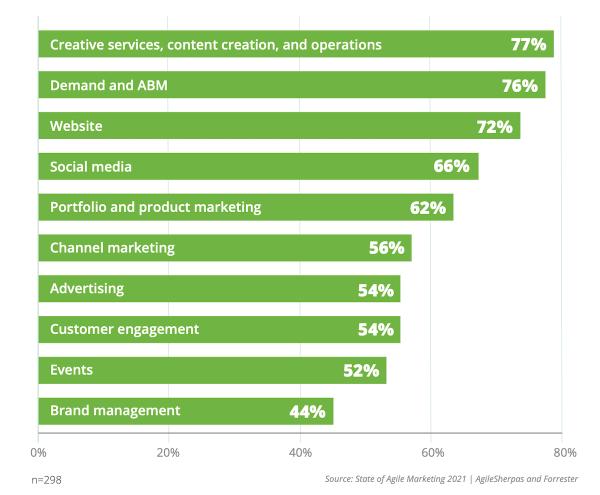 Activités appliquées au marketing agile