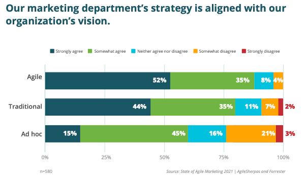 Marketing agile plus stratégiquement aligné