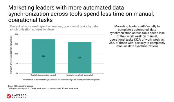 L'automatisation de la synchronisation des données réduit les tâches manuelles et opérationnelles