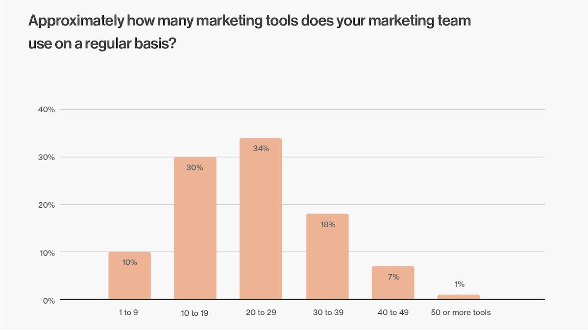 How many martech tools do marketing teams use?