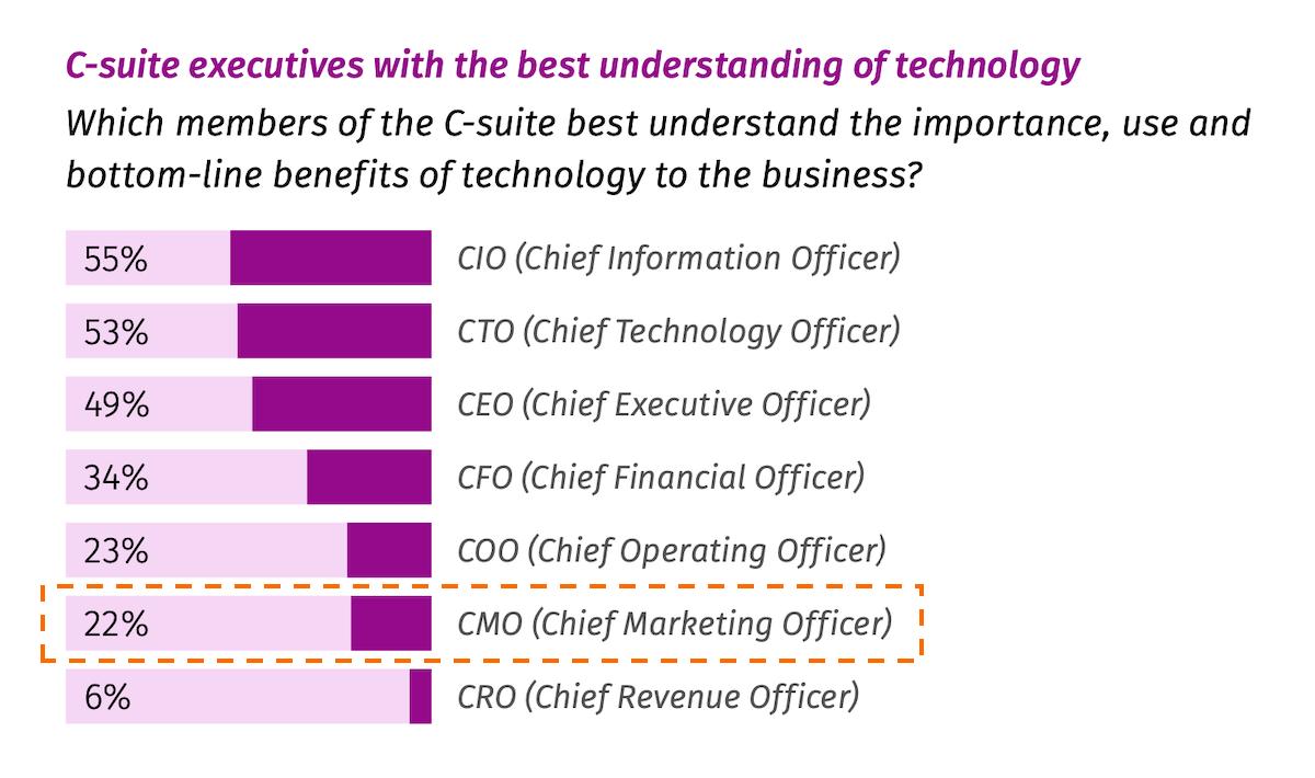 CMOs Don't Appreciate Technology? Really?