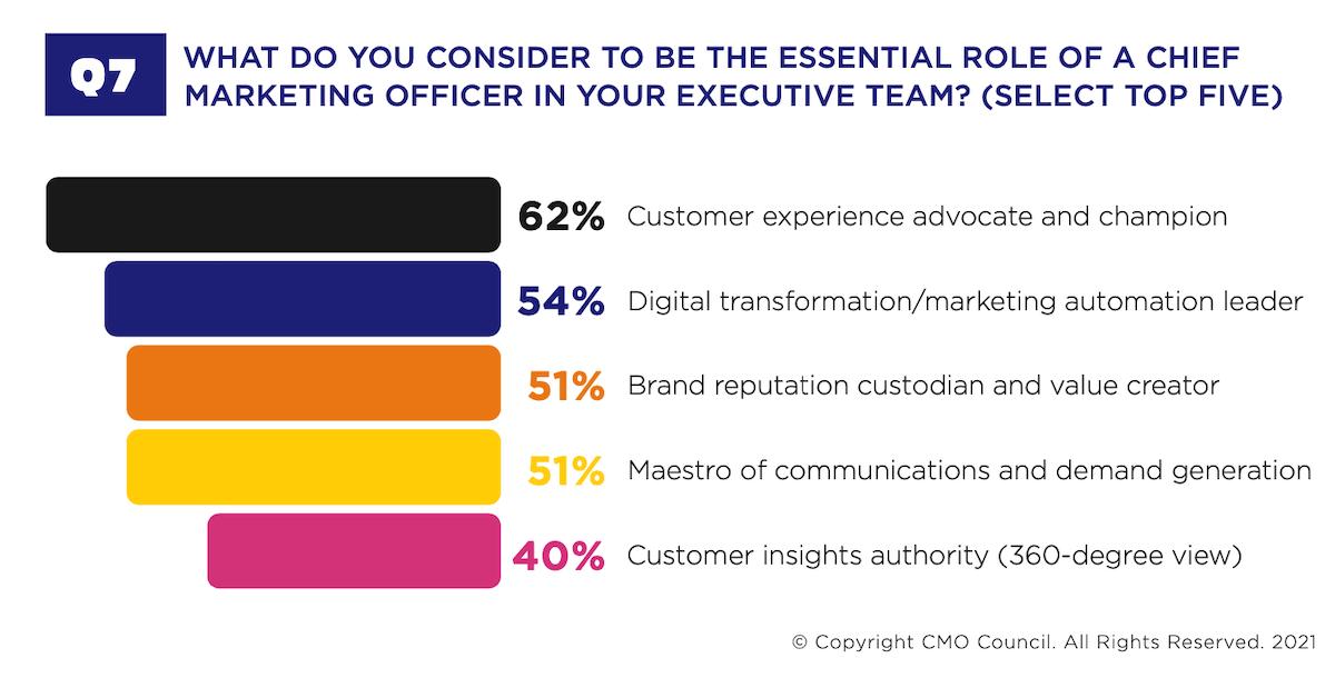 Essential Roles of a CMO