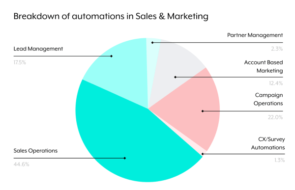 Marketing Automations & Sales Automations