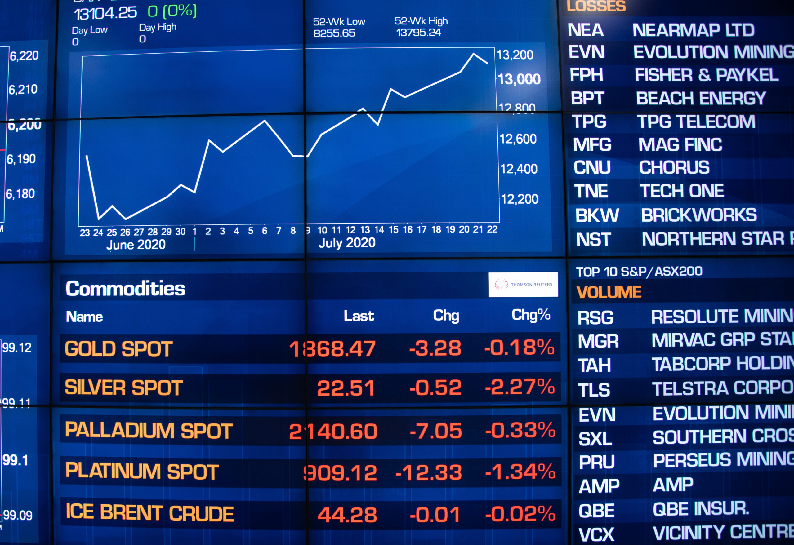 Good news urges the market to fully climb Australian stocks to the highest position in 13 months | Australia Chinatown Financial News