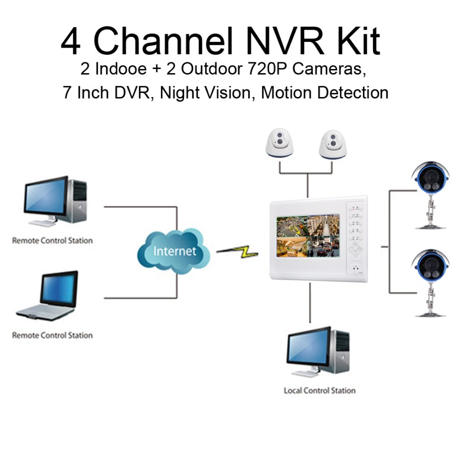 4 Channel NVR Kit