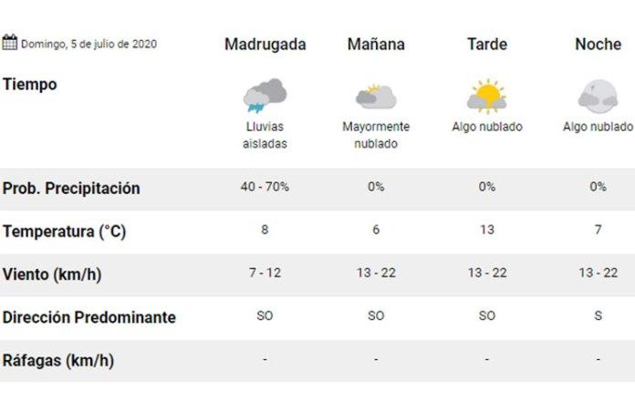 Clima: pronóstico del tiempo para hoy, domingo 5 de julio
