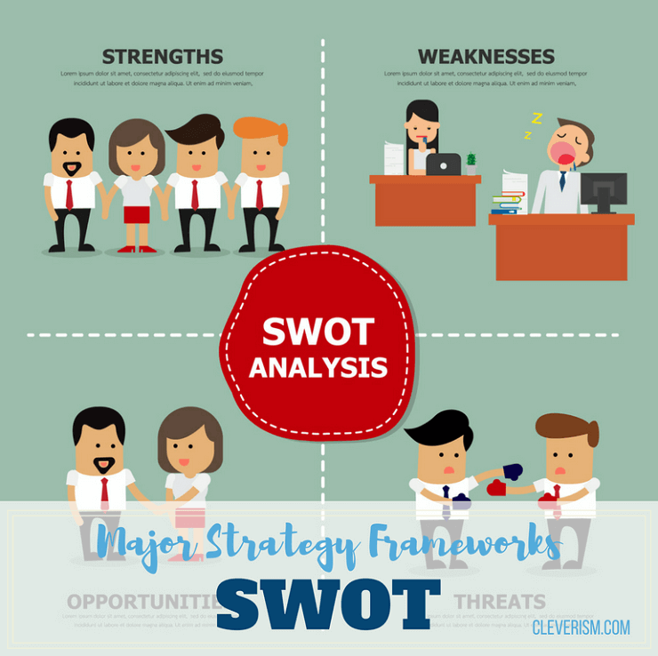 major strategy frameworks  swot