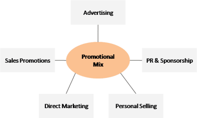 Marketing Mix Promotion In Four P S