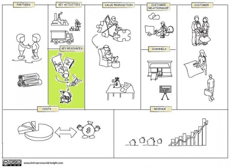 Key Resources Building Block In Business Model Canvas