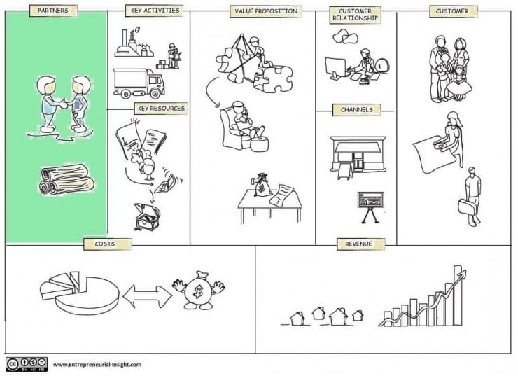 key partners in business model canvas