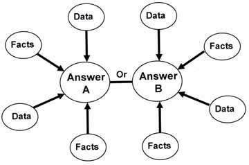 Map_of_Convergent_Thinking