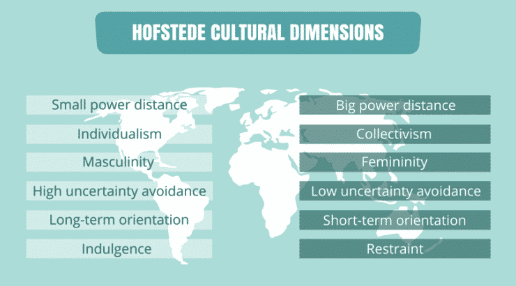 nepal in geert hofstede dimensions This study examines the role of hofstede's cultural dimensions and their potential impact on the success of organizational performance in sri lanka.