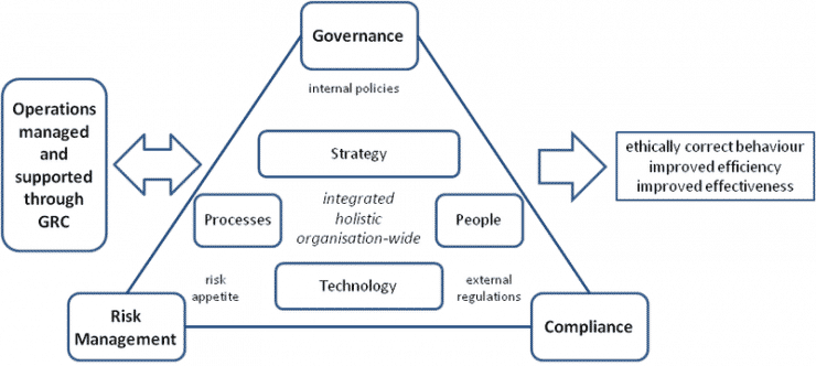 How to Maximize the Value of GRC (Governance, Risk Management and Compliance)