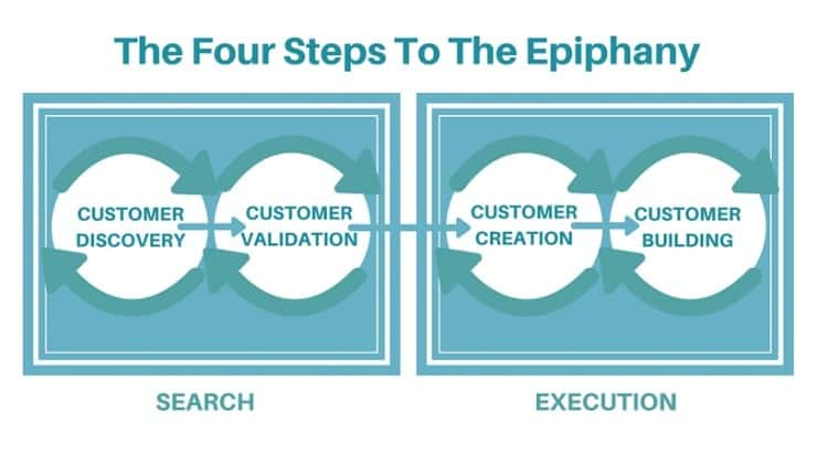 four steps to the epiphany - How Does Customer Development Model Work?