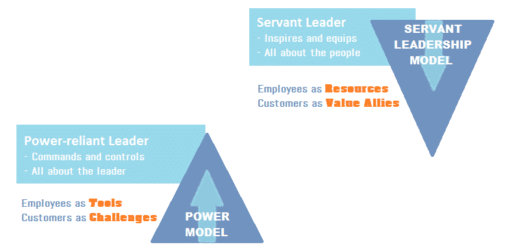 Servant leadership model