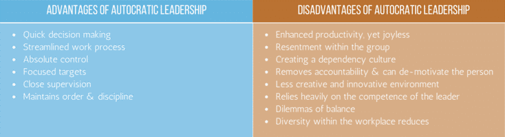 Autocratic Leadership Guide: Definition, Qualities, Pros & Cons