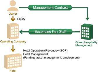 management-contract