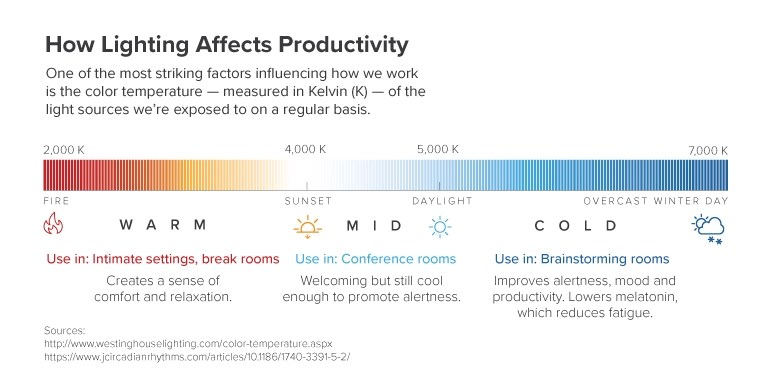 Kelvin Spectrum: How Lighting Affects Productivity