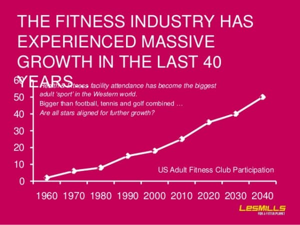Fitness Industry Graph