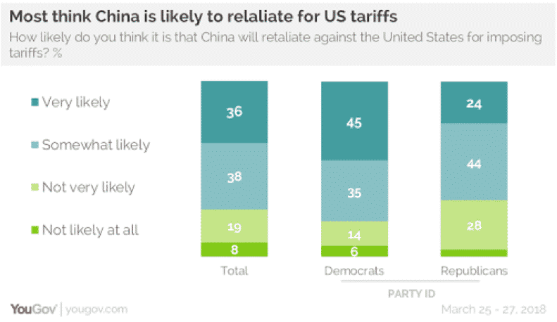 China US Tarrifs