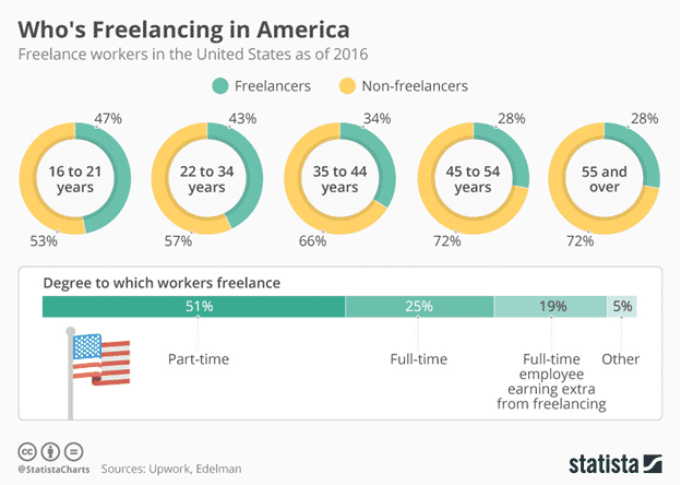 Who's Freelancing in America