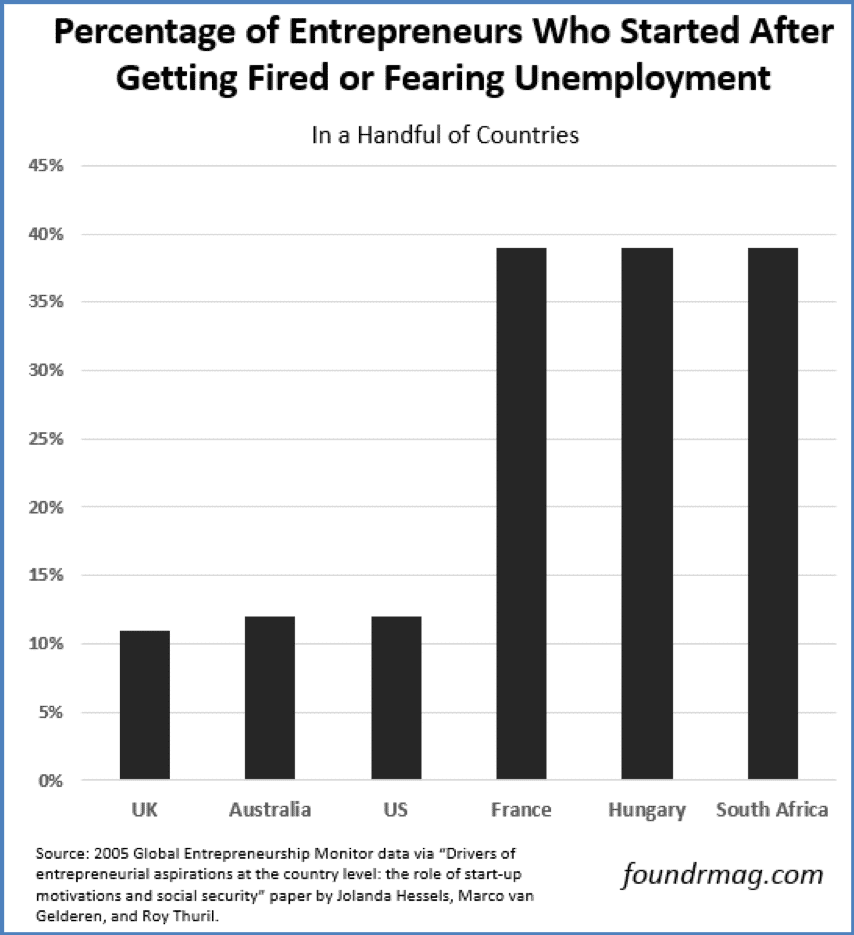 Fearing Unemployment