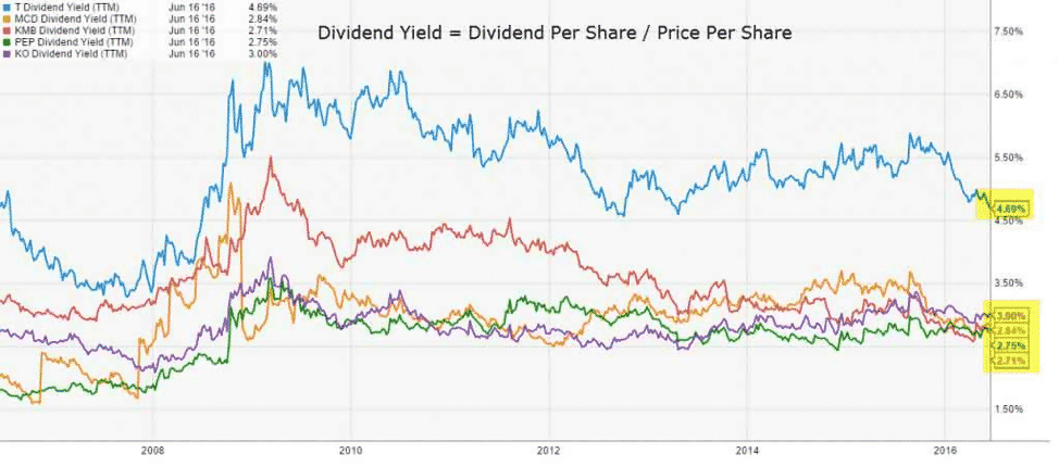 Dividend Yield