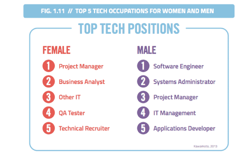 Tech Occupations