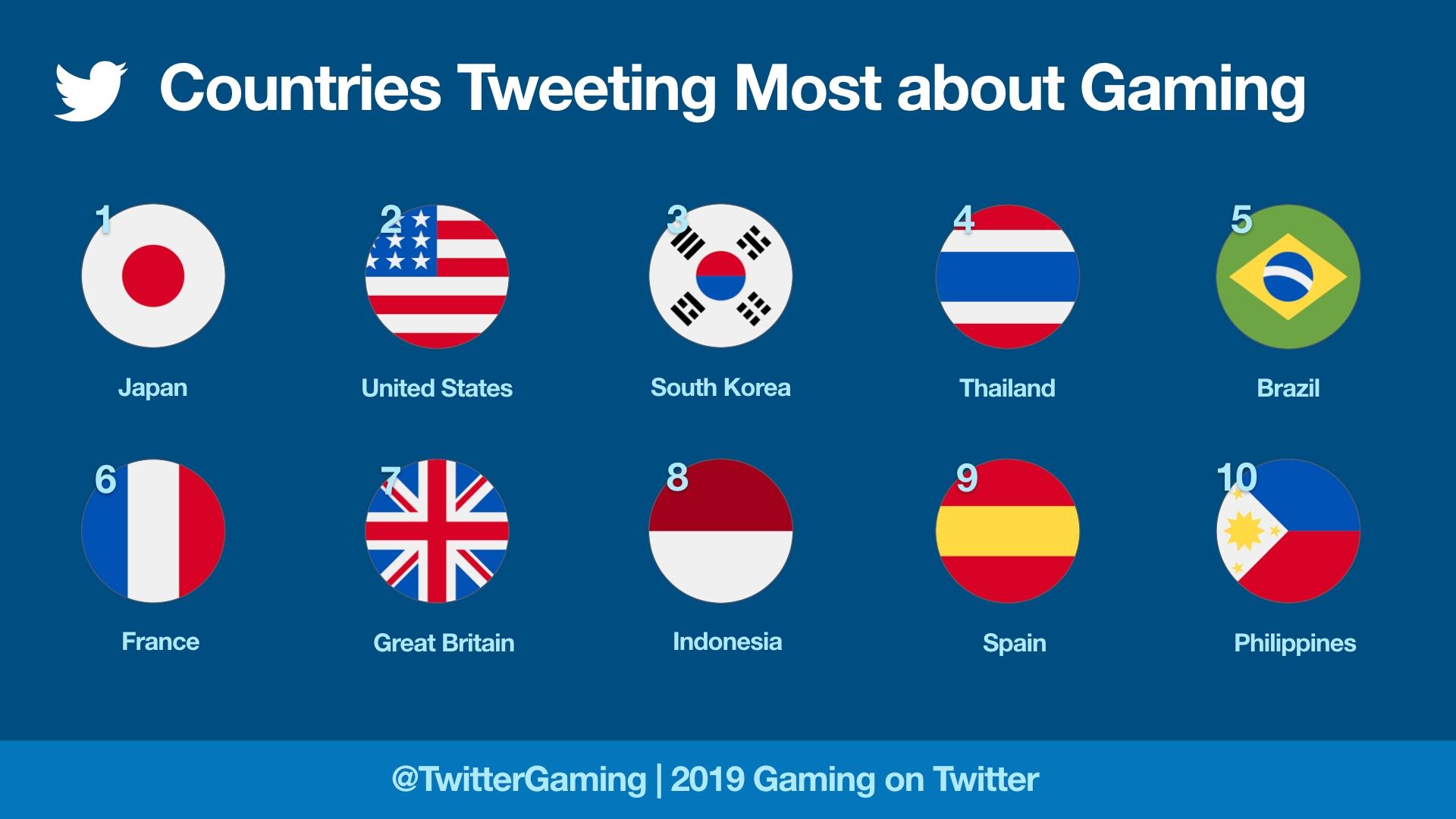 Negara yang paling banyak melakukan Tweet tentang video game