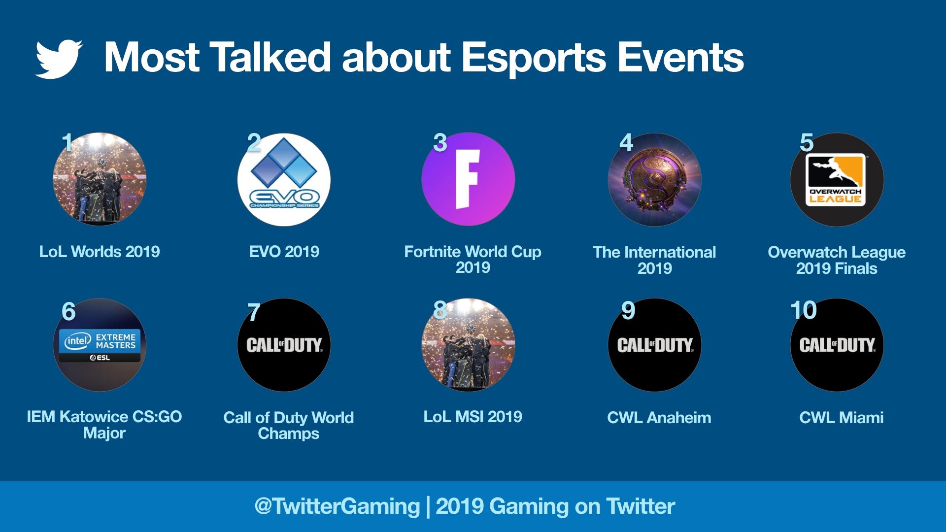 Turnamen yang paling banyak dibicarakan di Twitter