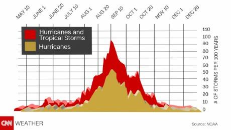 Peak of hurricane season in the Atlantic