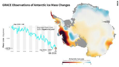 NASA's GRACE mission used satellites to measure changes in ice mass. This image shows areas of Antarctica that gained or lost ice between 2002 and 2016.