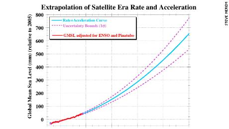 Nerem provided this chart showing sea level projections to 2100 using the newly calculated acceleration rate.