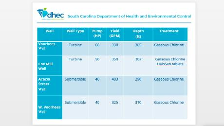 An April 2018 presentation by South Carolina's Department of Health and Environmental Control shows that one of Denmark's wells was treated with HaloSan.