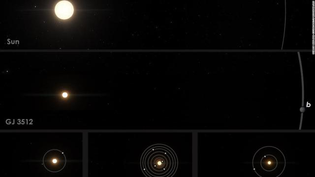 Comparison of GJ 3512 to the Solar System and other nearby red-dwarf planetary systems. Planets around a solar-mass stars can grow until they start accreting gas and become giant planets such as Jupiter, in a few millions of years. But we thought that small stars such asProxima, TRAPPIST-1, TeegardernÕs star and GJ 3512, could not form Jupiter mass planets.