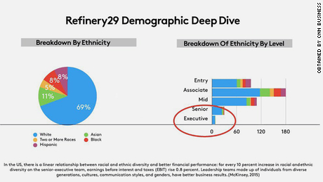 Chart of Refinery29's diversity in 2018, obtained by CNN Business