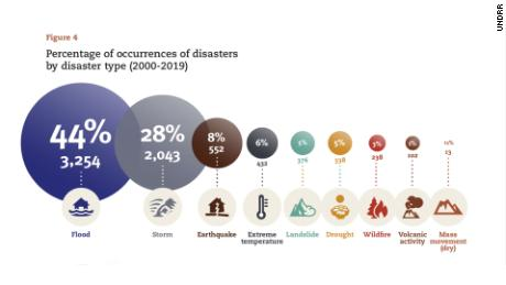 201013141650 20201013  disaster type percentages new large 169