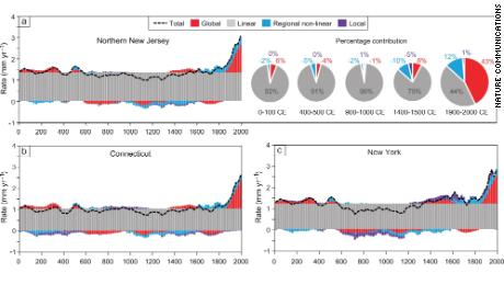 These graphs show sea level rise rates over time for each sea level budget.  The light gray resembles the most dominant budget, linear.  This category takes into account subsidence due to the natural compaction of land and the melting of the Laurentide Ice Sheet.  The pie charts also show how the linear sea level budget is the largest component of New Jersey sea level rise.  The other shades in the graphs indicate the three other sea-level budgets: global (red), regional non-linear (light blue), and local (purple).  The black dotted line in the graphs shows the total sea level rise when combining these four budgets.