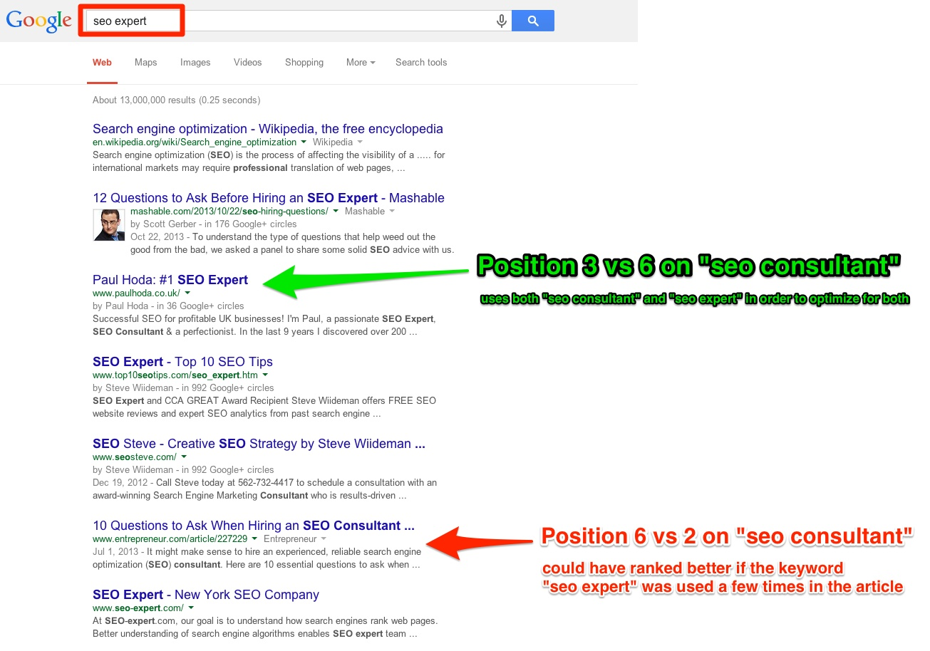 941 Traffic Increase Exploiting The Synonyms Seo Ranking