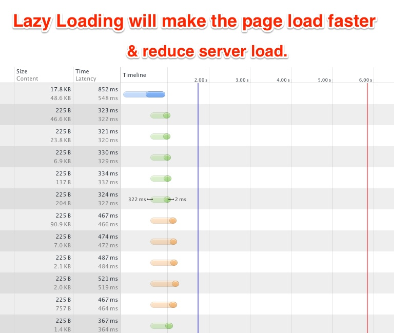 Lazy Loading for SEO