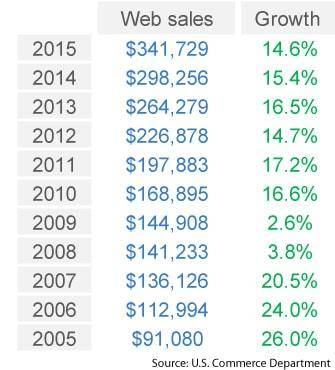 U.S. e-commerce growth