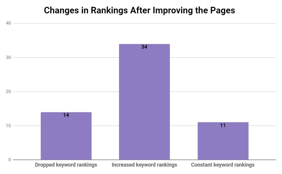 Keyword rankings after optimization