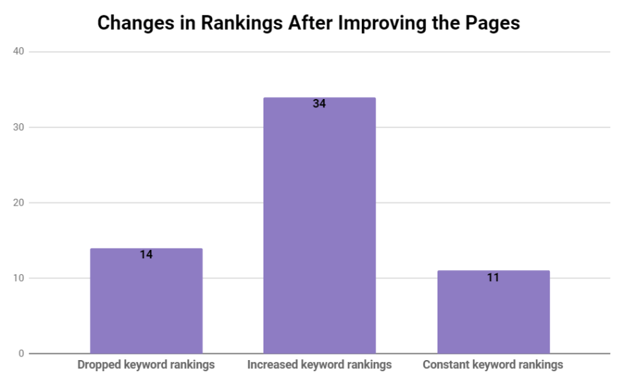 Keyword rankings after optimization